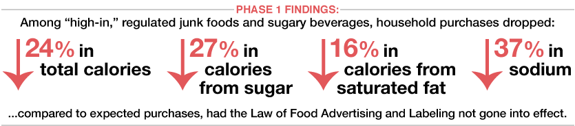 Chile Phase 1 Findings Graphic